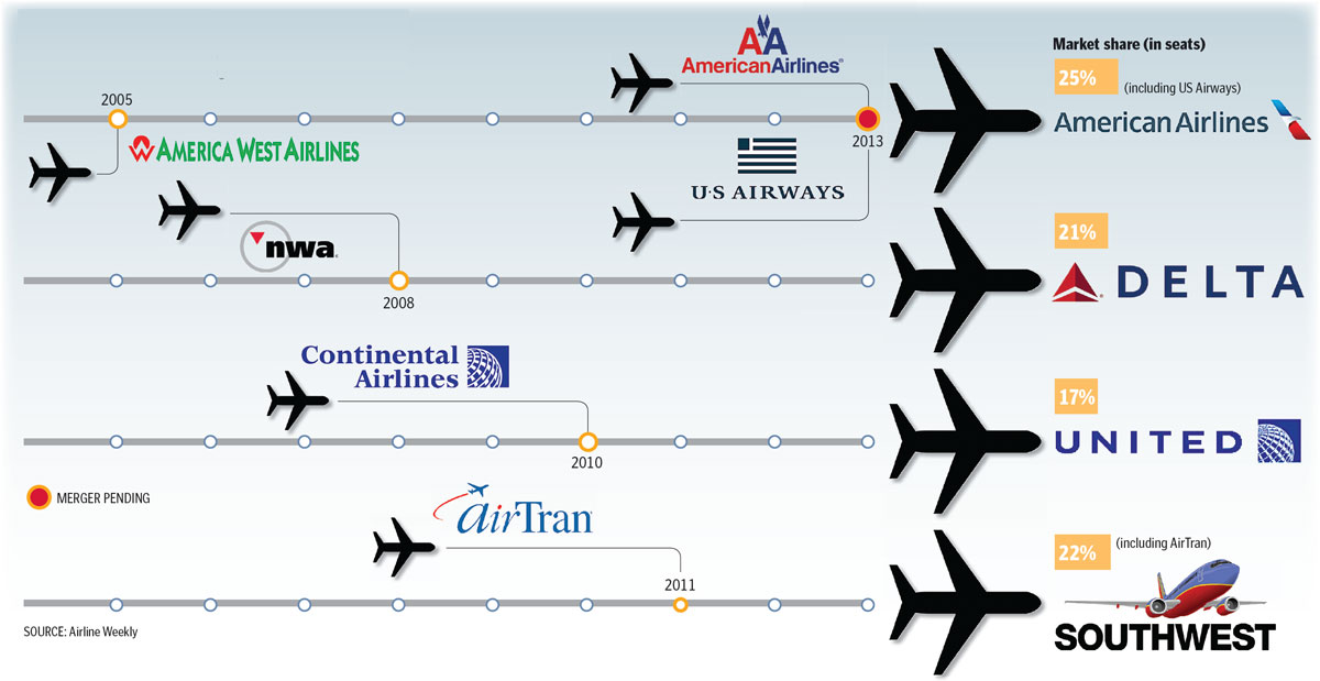 Report: American Airlines, US Airways agree to merge into world's biggest airline