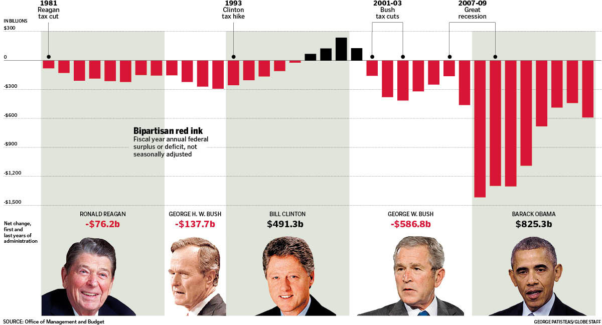 when was the last time a republican balanced the budget