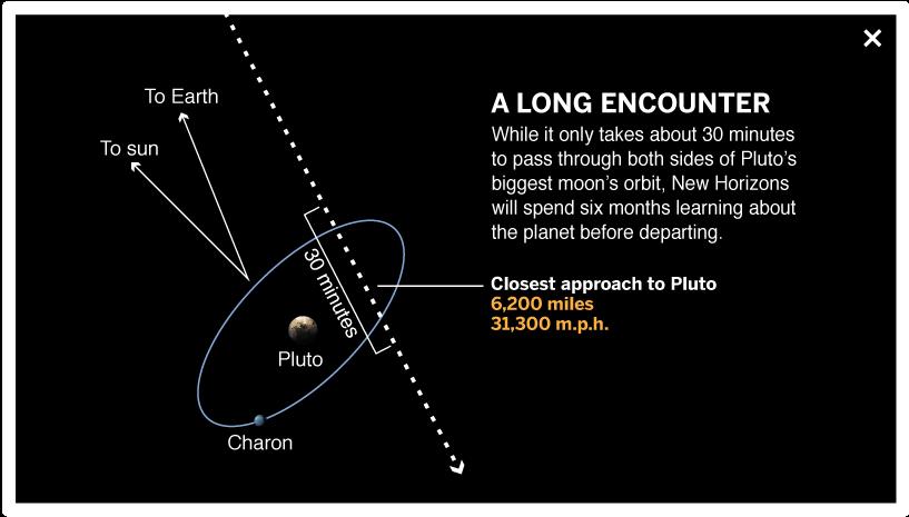 Kerberos Moon Of Plluto: Pluto's Misbehaving Moons