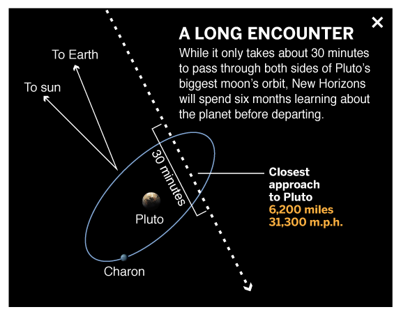 New Horizon's closest approach to Pluto.