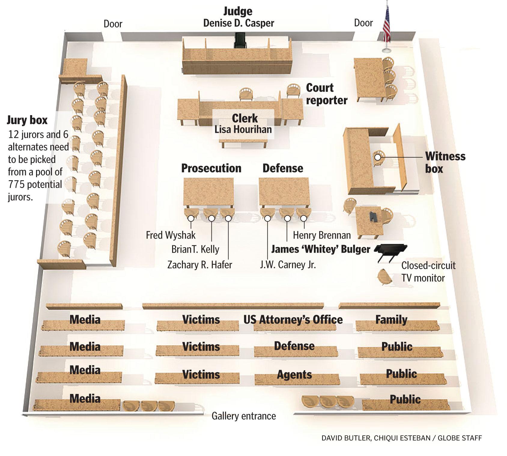 the bulger courtroom. Black Bedroom Furniture Sets. Home Design Ideas