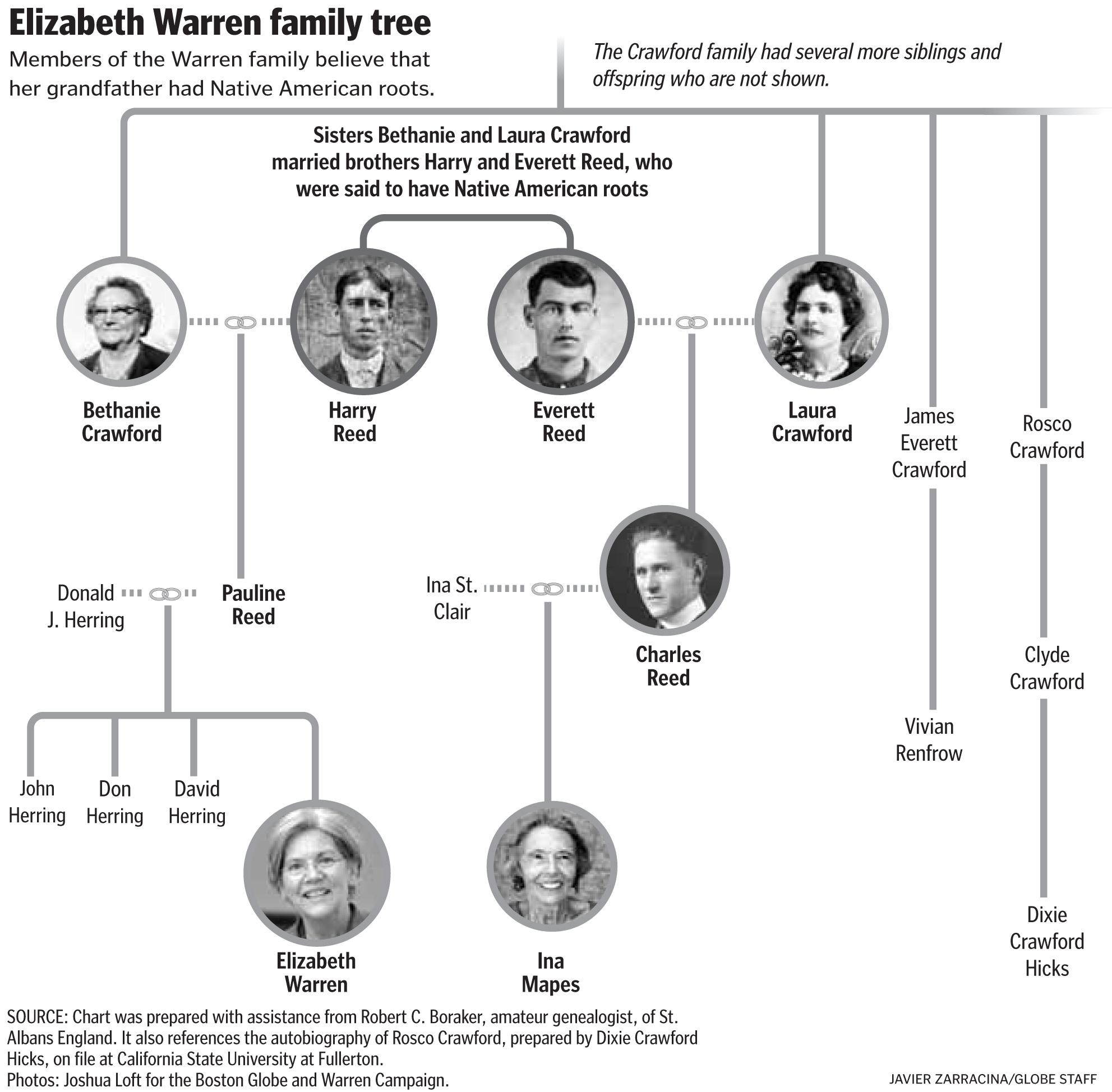 Elizabeth Warren Family